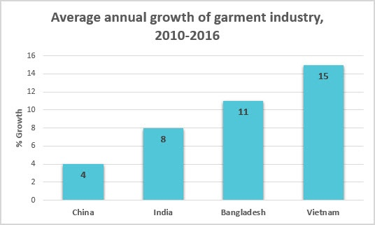 Annual garment industry growth