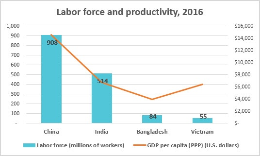 Labor force and productivity