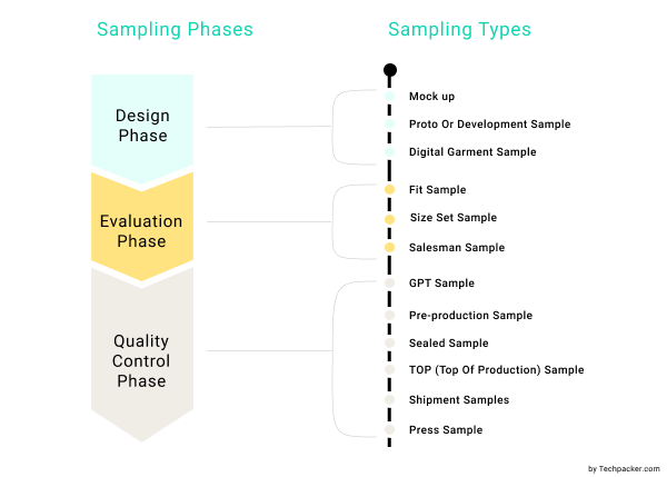 Phases and types of Garment Samples