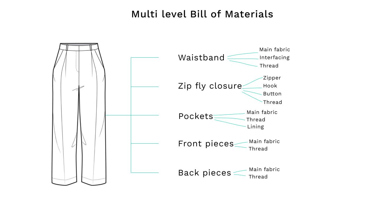Multi Level BOM chart