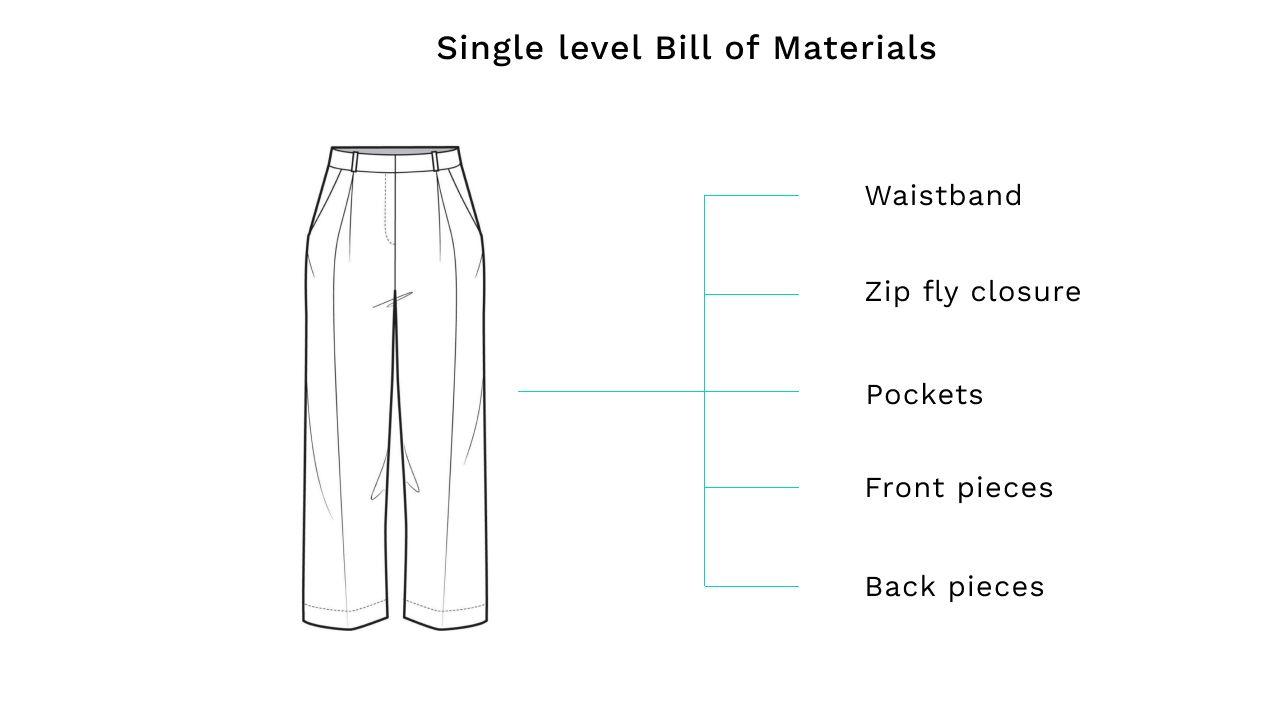 Single Level BOM chart