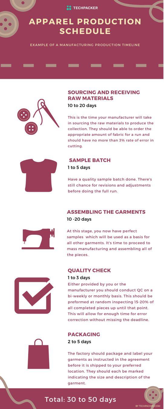 clothing production timeline
