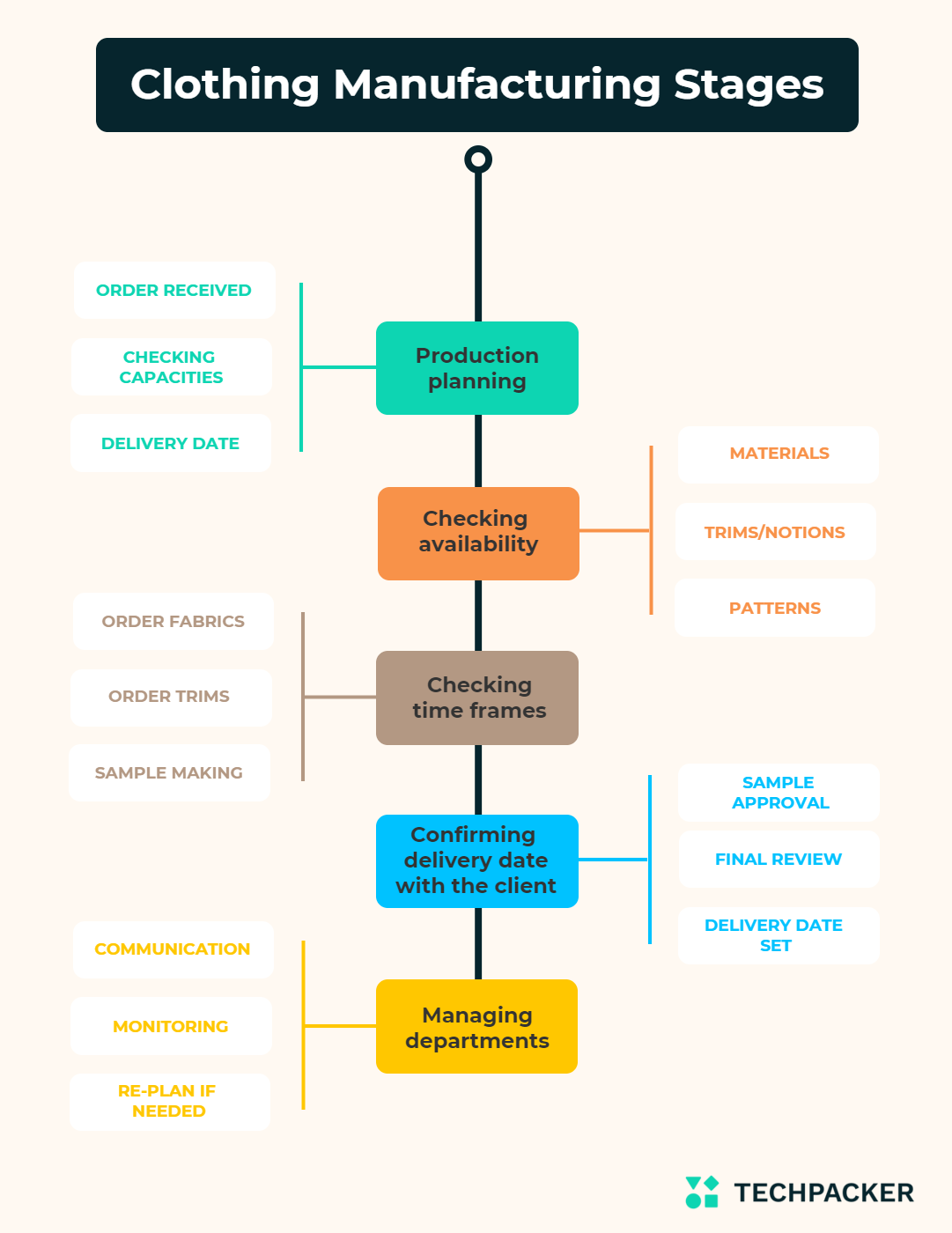 Clothing manufacturing stages