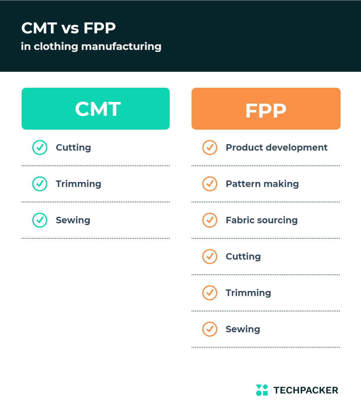CMT vs FPP manufacturing